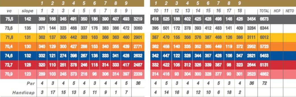 tarjeta-prat-handicap-golf